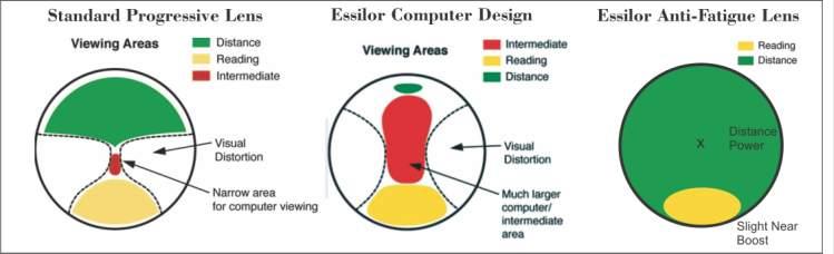 Computer & Anti-Fatigue Lenses : Antelope Mall Vision ...