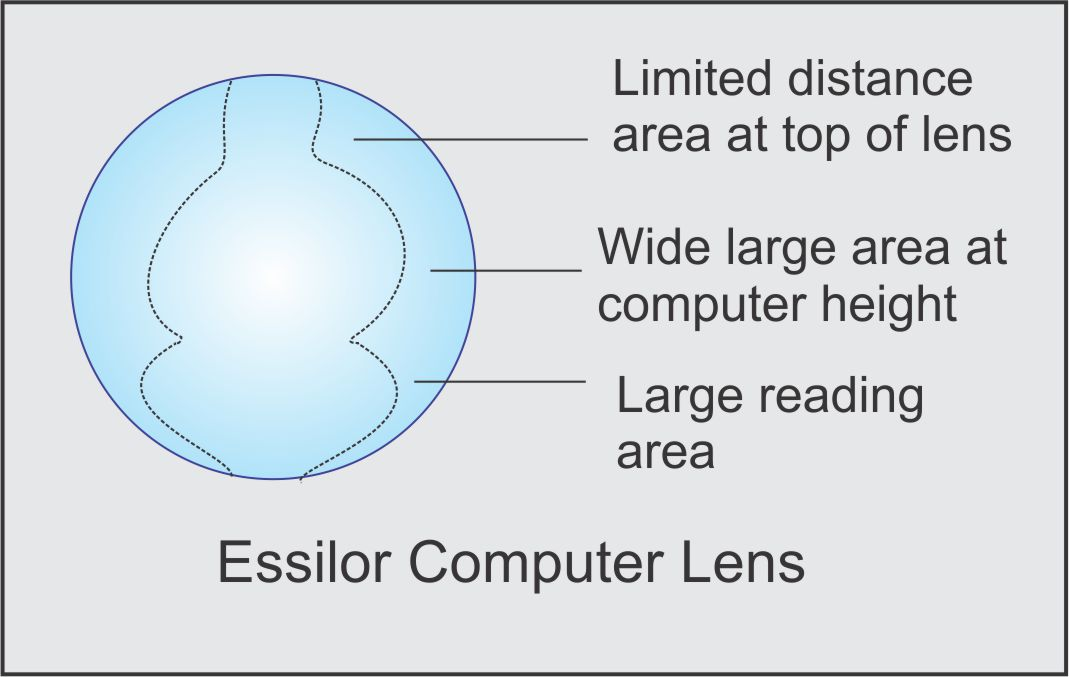 Essilor computer lens for computer users to prevent eye fatigue