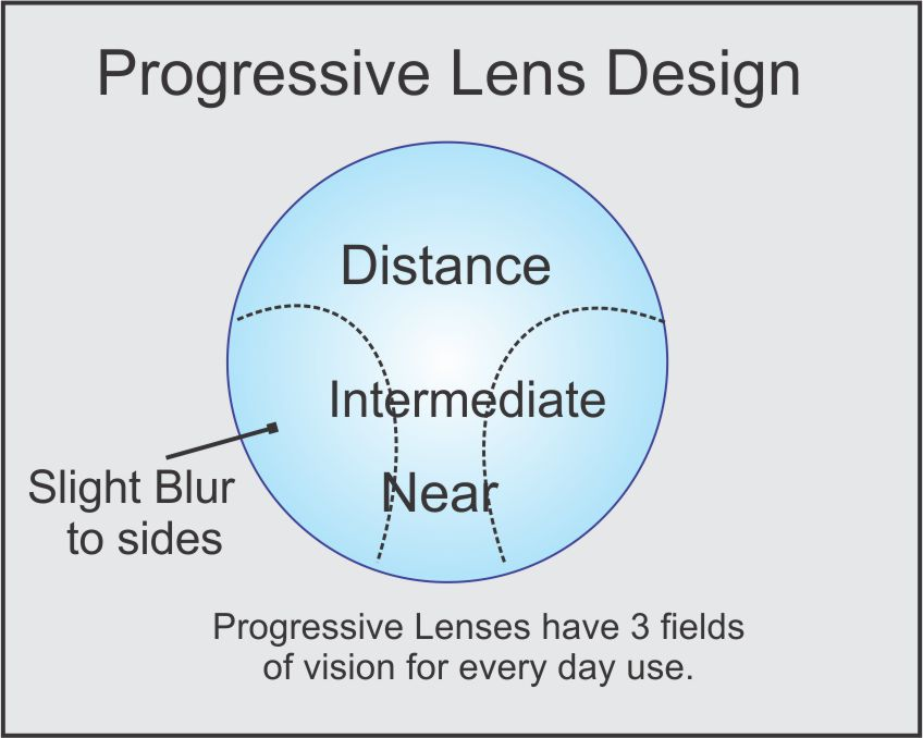 progressive eyeglass lens design